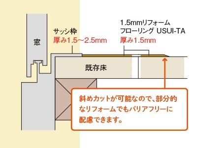 Panasonic ウスイータ 特徴2